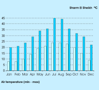 Sharm el Sheikh air temperature